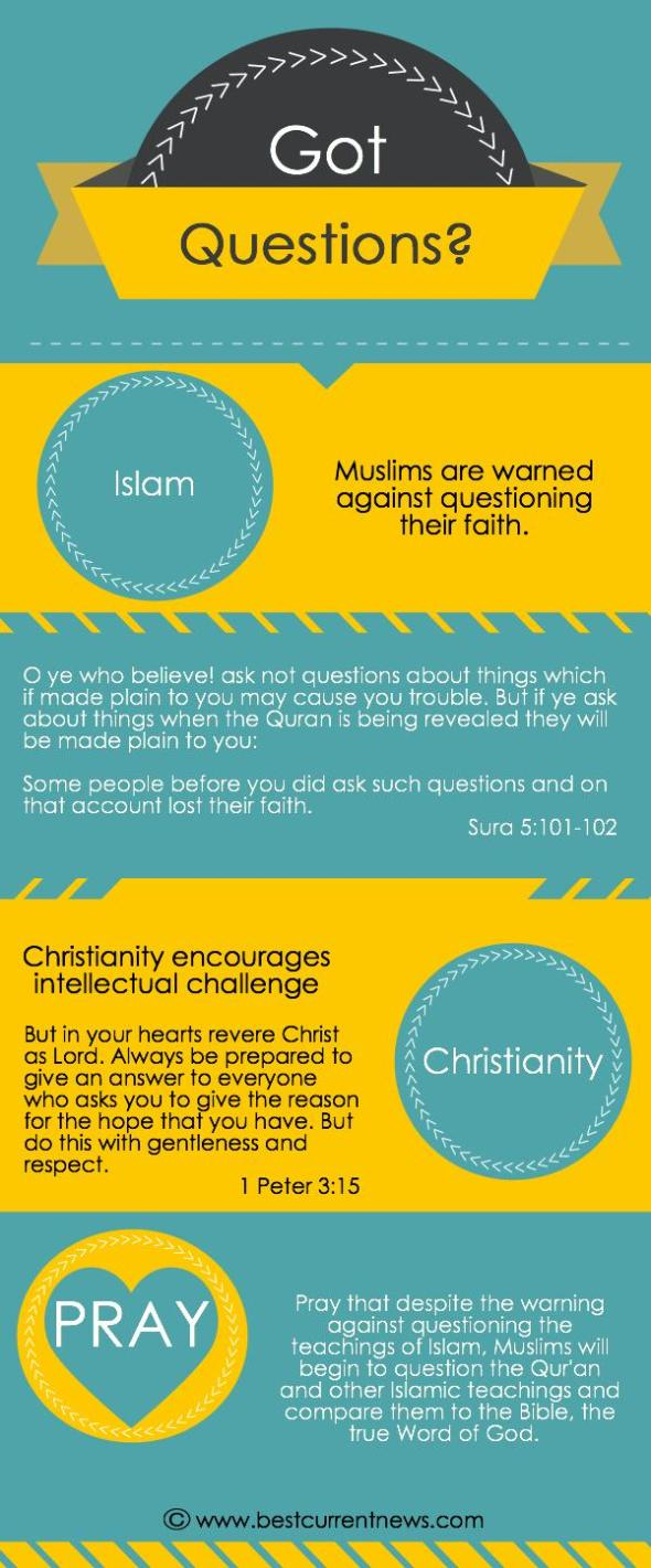 BCN Ramadan 2015 Day 5 Questions
