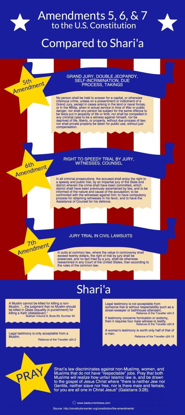 BCN Ramadan 2015 Day 15 Amendments 5-6-7