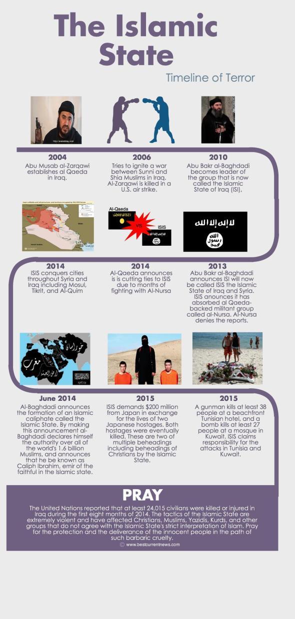 BCN Ramadan 2015 Day 25 ISIS Timeline