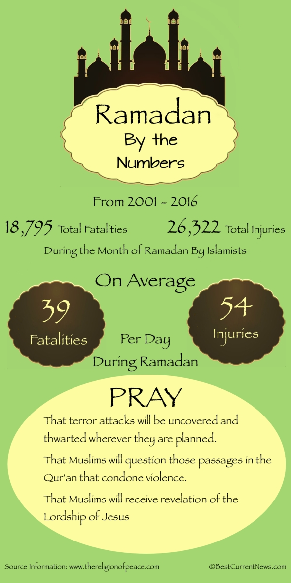 BCN 2017 Ramadan By The Numbers