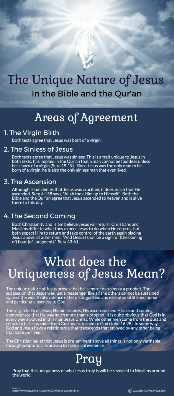 The Unique Nature Of Jesus Best Current News